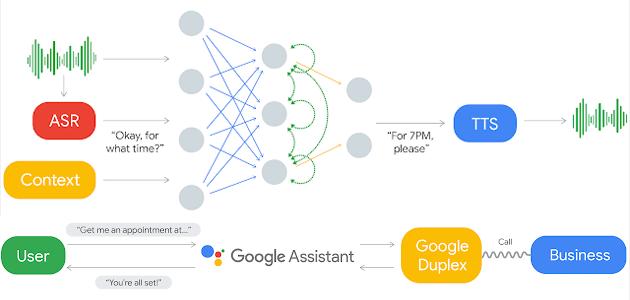 Google Duplex, sistema di IA per conversazioni naturali reali con i computer tramite telefono