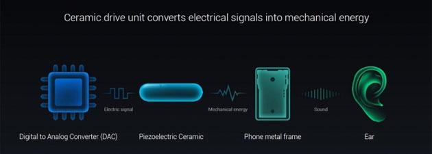 Samsung Galaxy S10 con tecnologia acustica piezoelettrica?