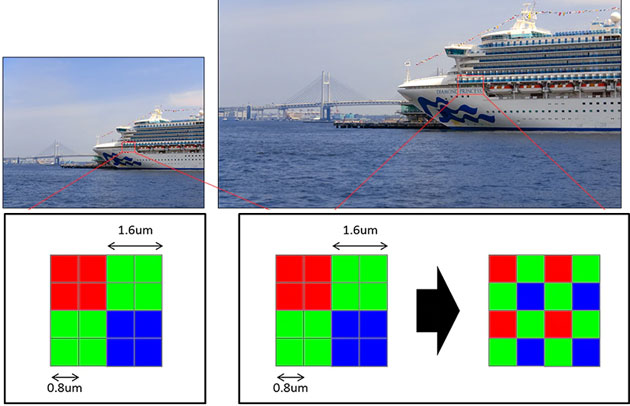 Sony presenta primo sensore di immagine CMOS da 48MP per smartphone