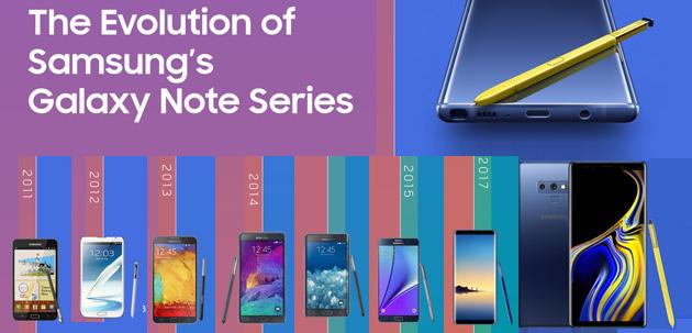 Aspettando Galaxy Note10, la storia dei phablet Samsung fino al Note9