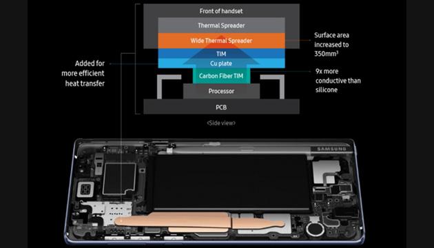 Galaxy note9, Samsung spiega il nuovo sistema di raffreddamento Water Carbon Cooling