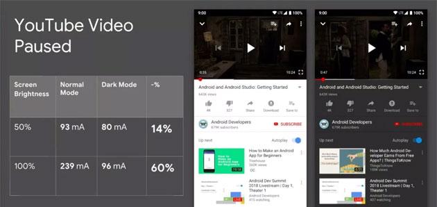 Google: il Tema Scuro (Dark Mode) aumenta durata della batteria