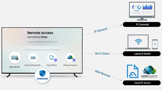 Samsung Accesso Remoto abilita il controllo wireless sui dispositivi connessi attraverso le Smart TV Samsung