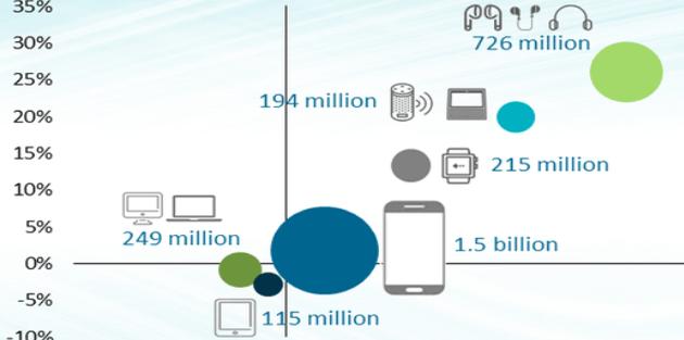Oltre 3 miliardi i dispositivi intelligenti nel mondo nel 2023 per Canalys