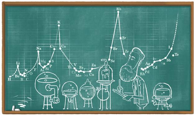 Google doodle per il chimico tedesco Julius Lothar Meyer nato 190 anni fa